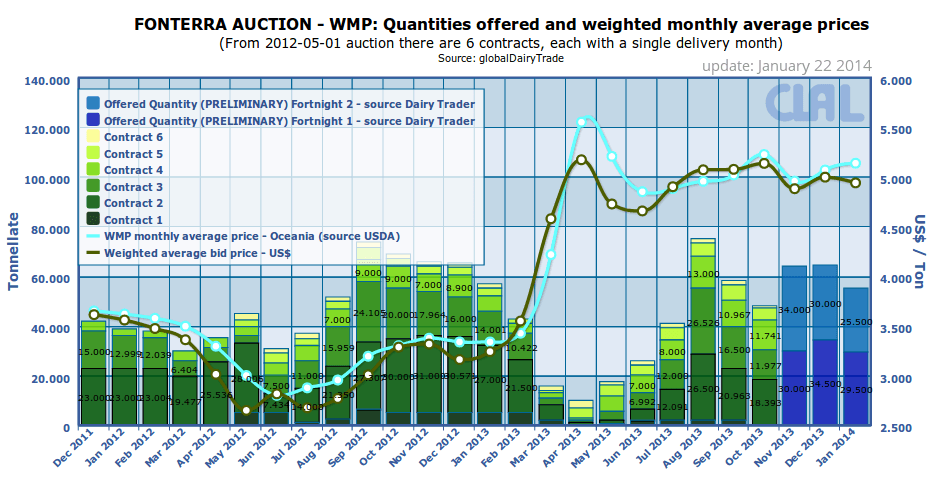 Fonterra Auction: WMP prices and quantities