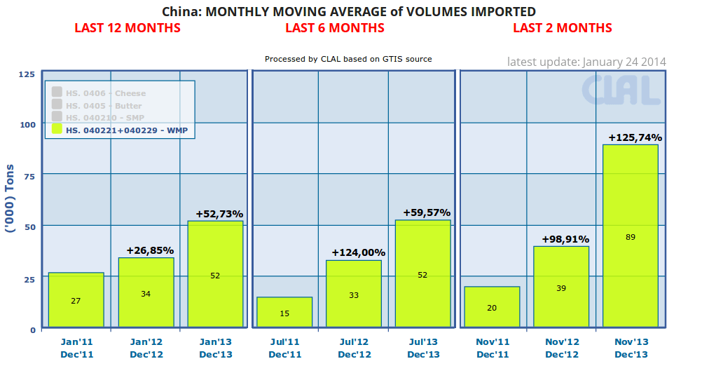 China: monthly moving average of volumes of WMP imported