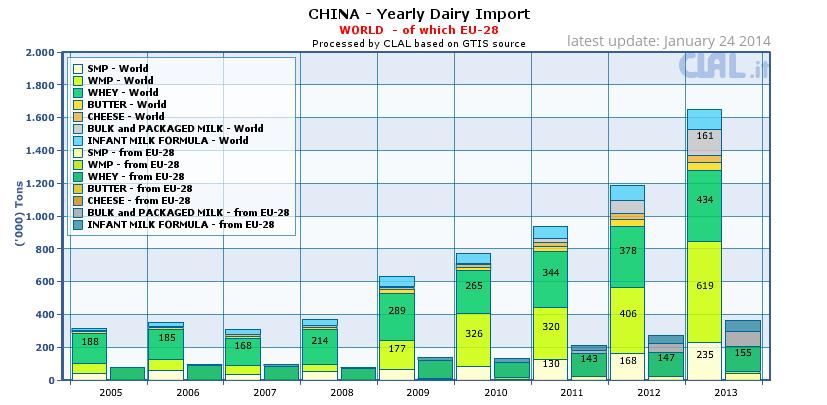 China: yearly dairy import