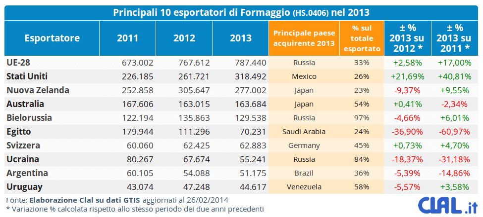 CLAL.it - I principali 10 esportatori di formaggi (HS.0406) nel 2013