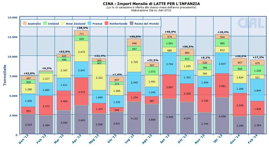 CLAL.it - Cina: Import mensile di latte per l'Infanzia
