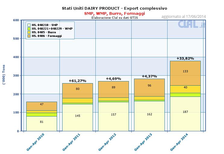 CLAL.it - Stati Uniti: export complessivo di SMP, WMP, Burro, Formaggi