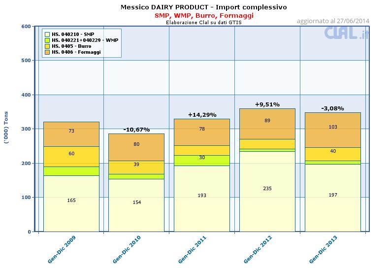 CLAL.it - Messico: Import complessivo di SMP, WMP, Burro, Formaggi