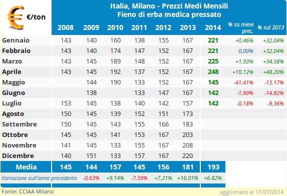 CLAL.it - Italia: prezzi medi mensili del Fieno di Erba Medica Pressato