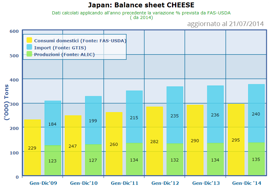 CLAL.it - Giappone - Cheese: Balance Sheet