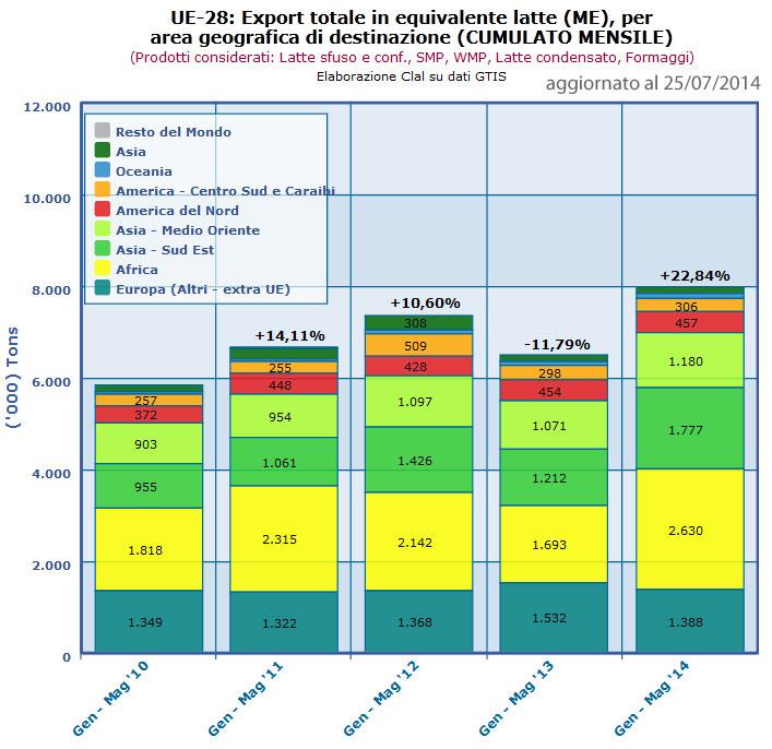 CLAL.it - UE-28: Export totale per area geografica di destinazione