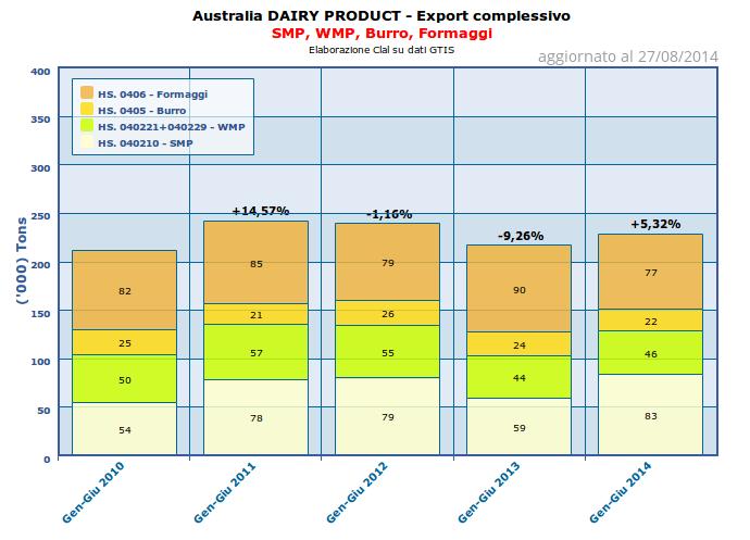 CLAL.it - Australia: Export complessivo di SMP, WMP, Burro, Formaggi