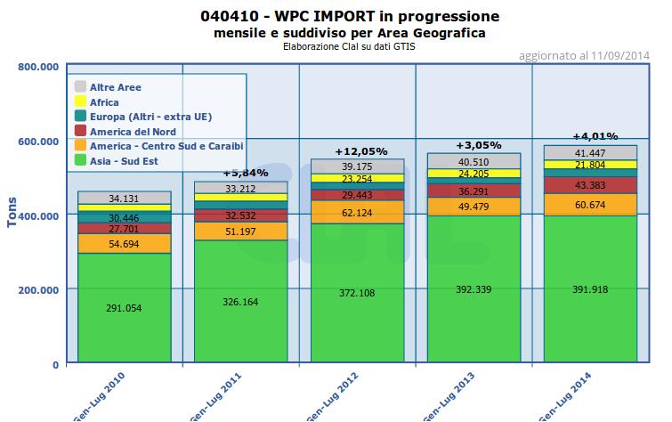 Import di WPC per area geografica