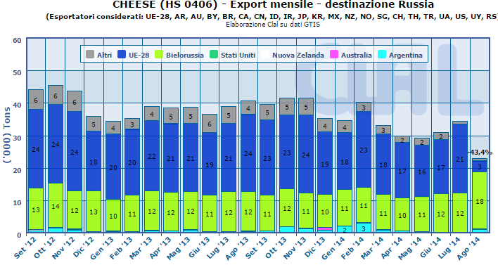 CLAL.it - Export mensile di Formaggio: destinazione Russia