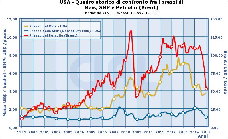 CLAL.it - USA: prezzi di Mais, SMP e Petrolio