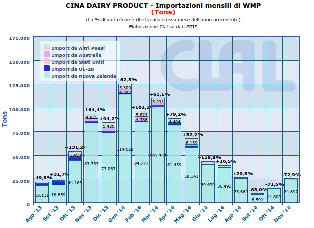 CLAL.it - Cina: Importazioni mensili di WMP