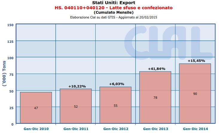 CLAL.it - Stati Uniti: Export di Latte sfuso e confezionato