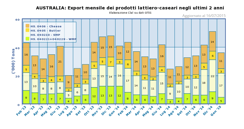 CLAL.it - Australia: Export mensile di prodotti lattiero-caseari