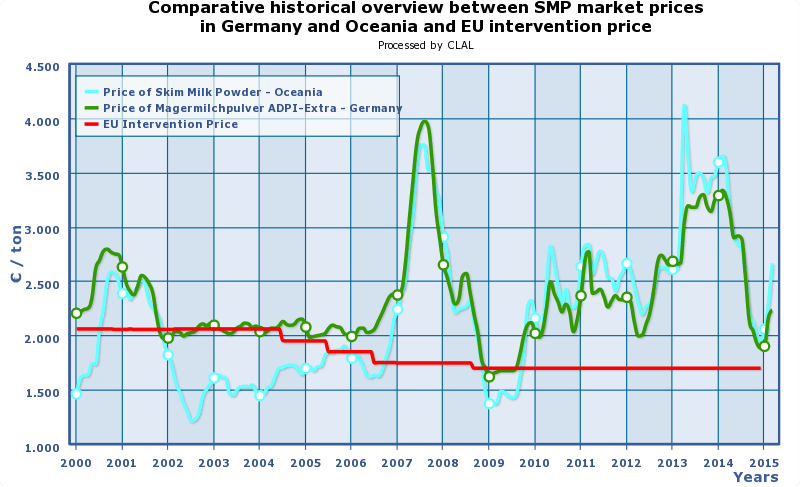 CLAL.it - Prices of SMP in Germany and Oceania, and EU intervention price