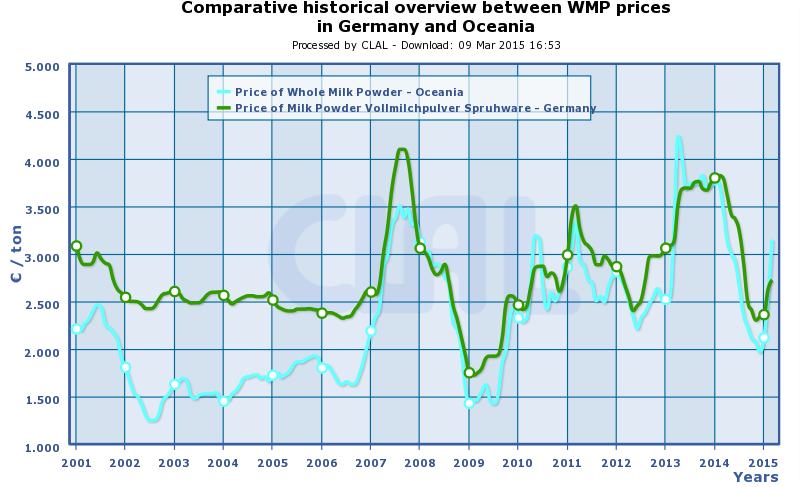 CLAL.it - WMP: prices in Germany and Oceania