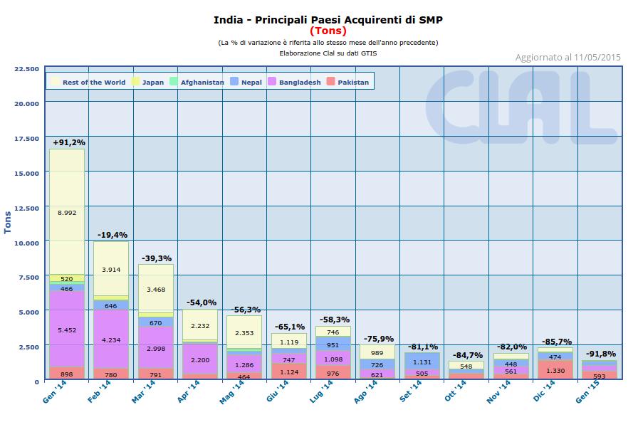CLAL.it - India: Export di SMP