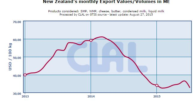 New Zealand dairy export: which countries have replaced China