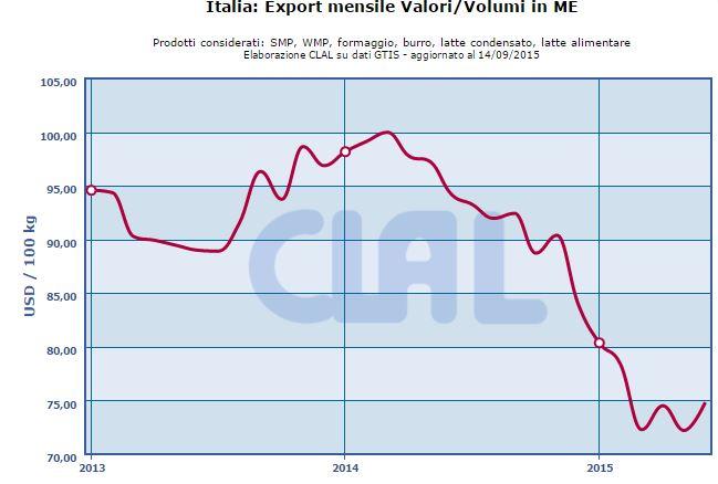 CLAL.it – Italia: export mensile valori/volumi in Milk Equivalent (ME)