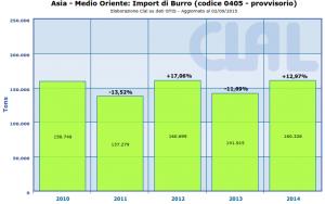 CLAL.it : Asia - Medio Oriente: Import di Burro