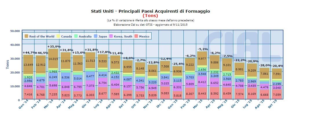 CLAL.it - USA: export di Formaggio
