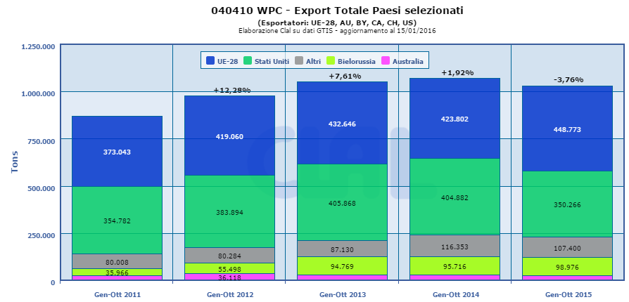 CLAL.it - Export di WPC (Sieroproteine concentrate)