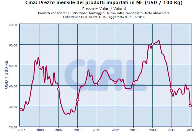 CLAL.it – Cina: Prezzo mensile dei prodotti importati in Milk Equivalent (ME)