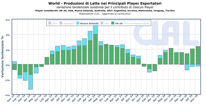 CLAL.it – Produzioni di Latte in UE e Nuova Zelanda