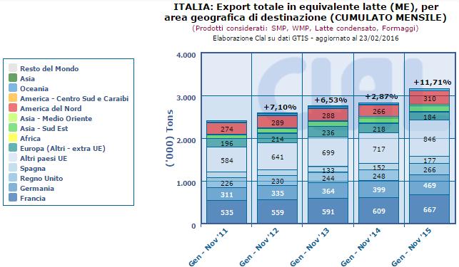CLAL.it – Italia: Export Totale in Milk Equivalent (ME) per area geografica di destinazione (cumulato mensile)