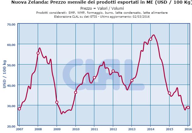 CLAL.it – Nuova Zelanda: Prezzo mensile dei prodotti esportati in Milk Equivalent (ME)