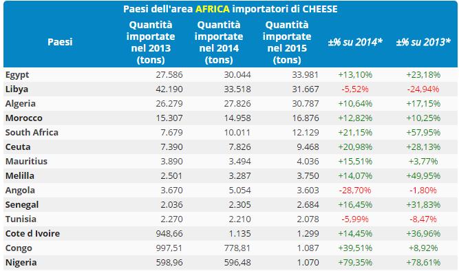 CLAL.it - Paesi dell'area AFRICA importatori di CHEESE