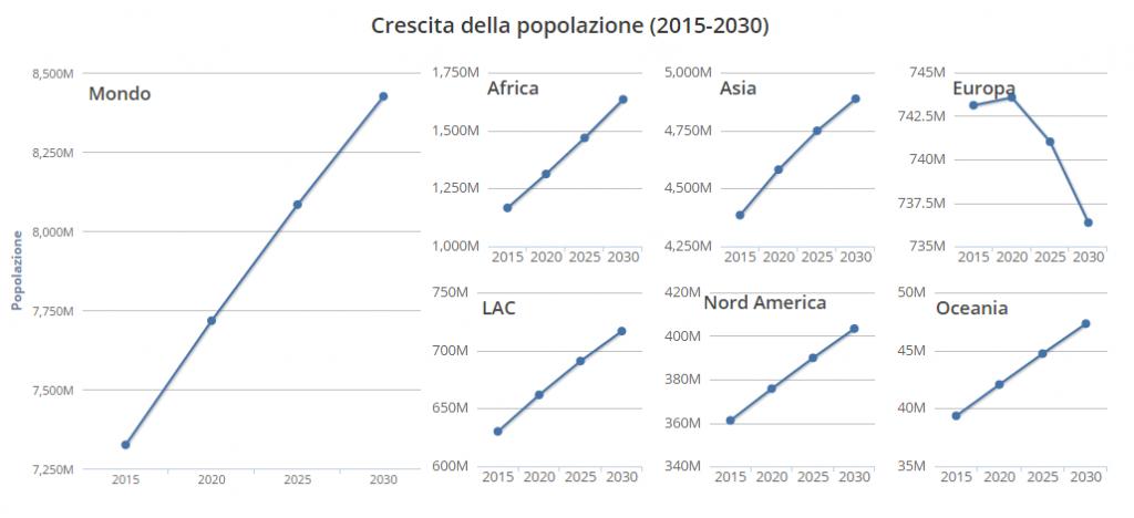 TESEO.clal.it - Crescita della popolazione