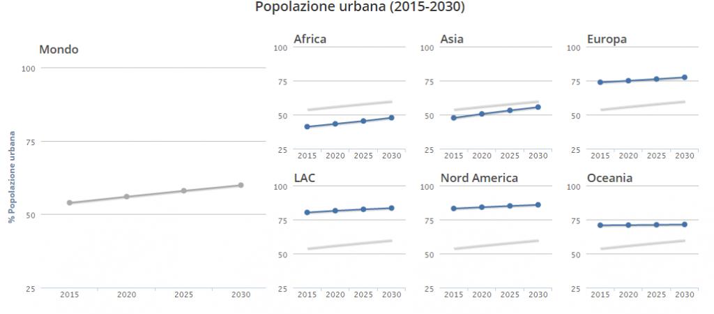 TESEO.clal.it - Urbanizzazione