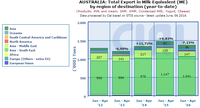 CLAL.it – Australia: Total Export in Milk Equivalent (ME) by region of destination (year-to-date)