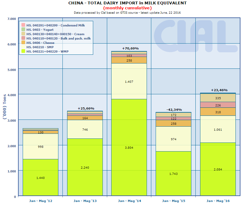 CLAL.it - China: Total dairy IMPORT in Milk Equivalent (monthly cumulative)