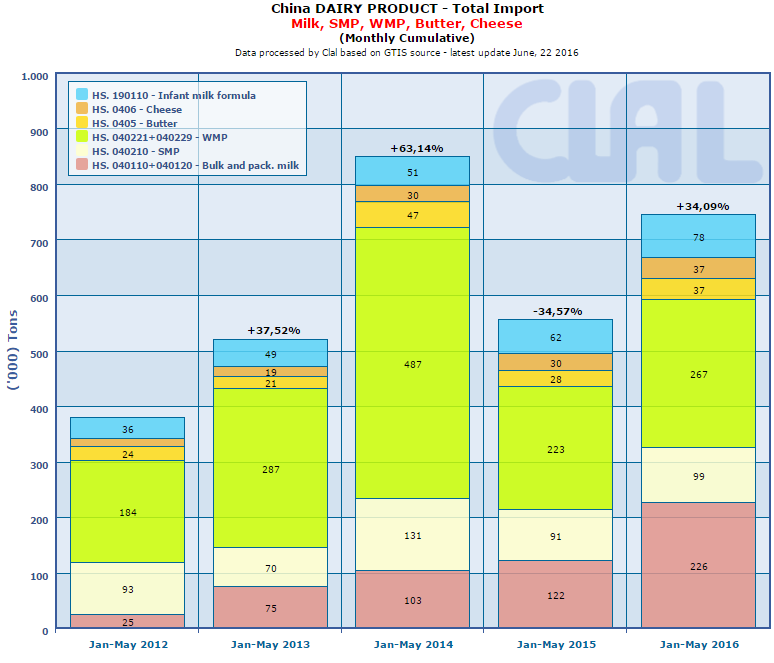 CLAL.it - China: Total dairy IMPORT (monthly cumulative)