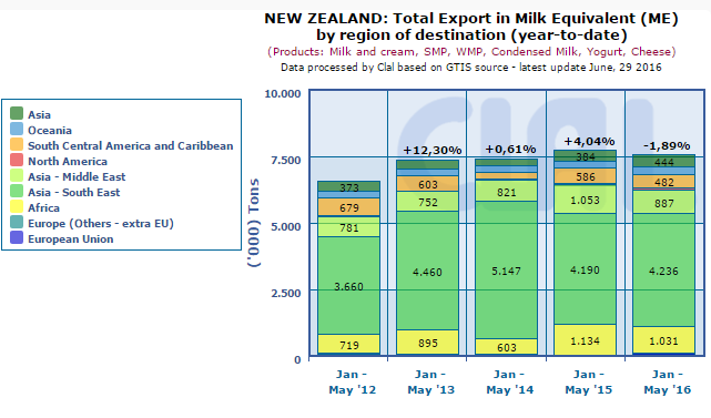 CLAL.it – New Zealand: Total Export in Milk Equivalent (ME) by region of destination (year-to-date)
