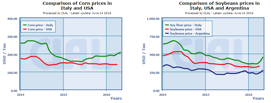 CLAL.it - World: Corn and Soybeans prices