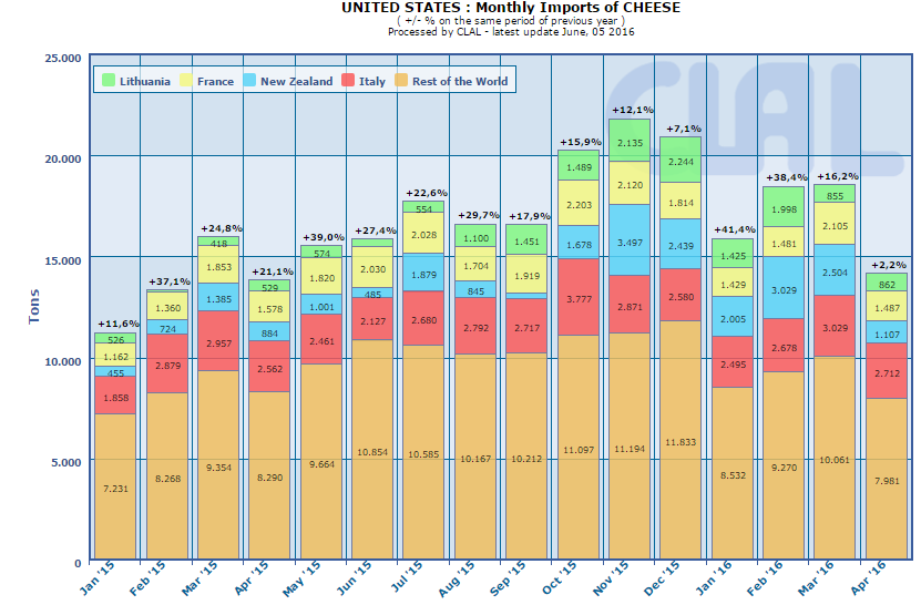 CLAL.it - US: monthly import of cheese
