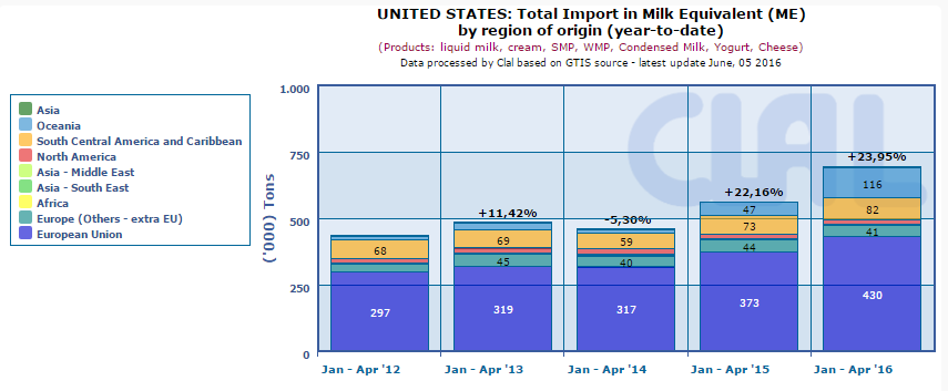 CLAL.it – US: Total Import in Milk Equivalent (ME) by region of origin (year-to-date)