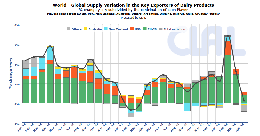 CLAL.it - Milk supply variations in EU, New Zealand, Australia and other key exporters