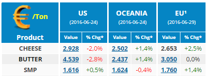 CLAL.it – Current prices (€) in the US, Oceania and the UE