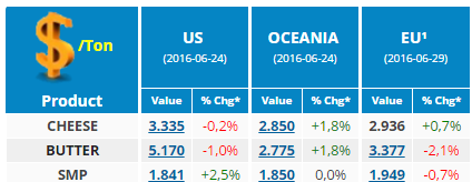 CLAL.it – Current prices ($) in the US, Oceania and the UE