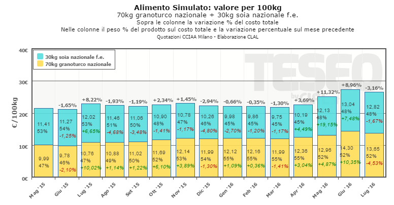 TESEO.clal.it – Alimento Simulato