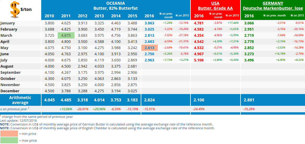 CLAL.it - Butter prices in Oceania, United States and Germany