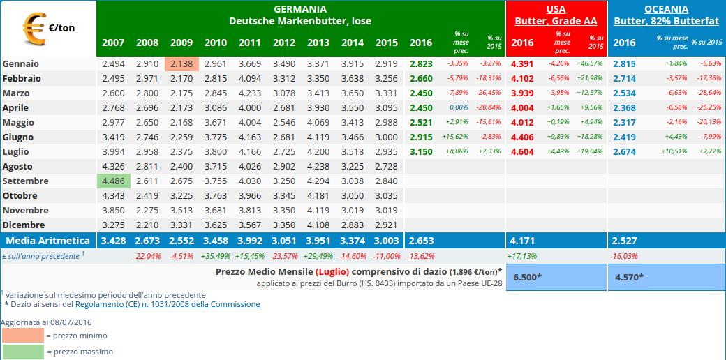 CLAL.it - Prezzi del Burro in Germania, Stati Uniti ed Oceania