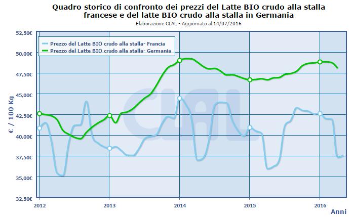 CLAL.it - Prezzi del latte Bio in Germania e Francia
