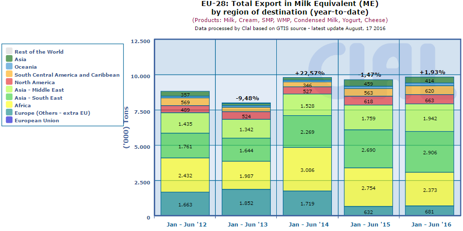 CLAL.it - EU-28: Total Export in Milk Equivalent by Region of destination