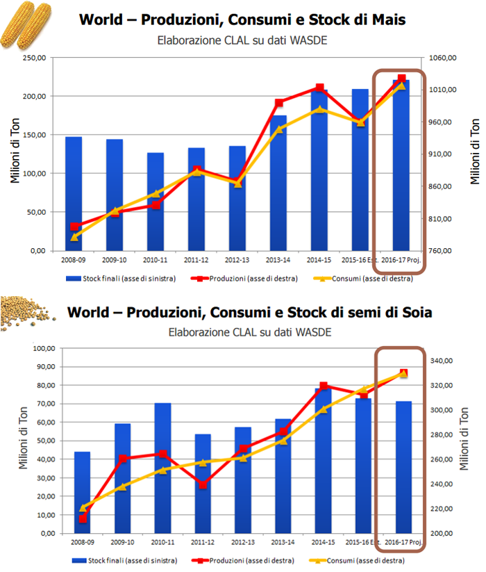 CLAL.it - – Produzioni, Consumi e Stock di Mais e Soia