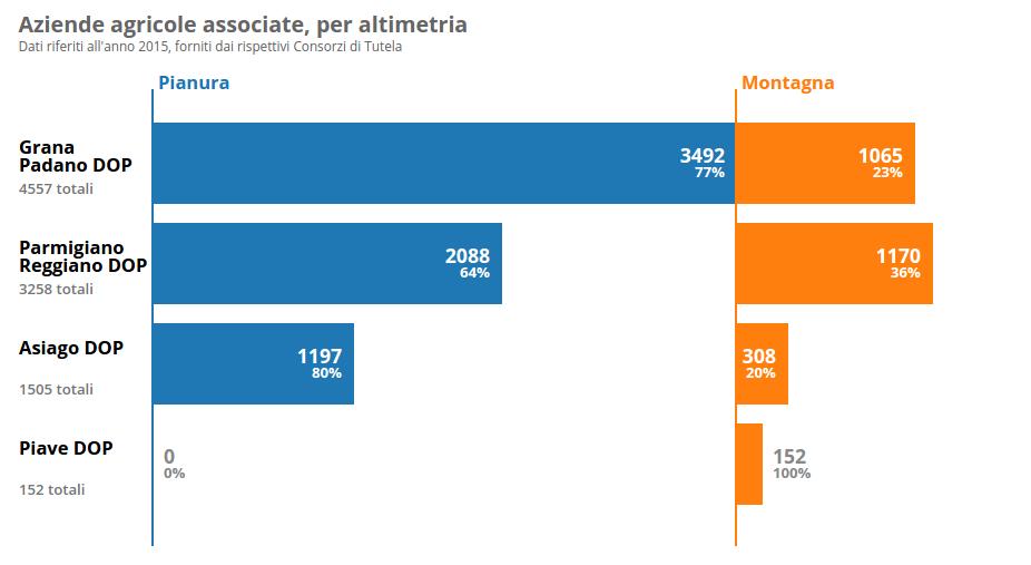 Formaggi DOP italiani: Aziende Agricole associate, per altimetria