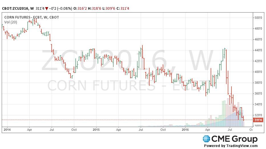 Cme Corn Futures Quotes: Contratti Futures E Prospettive Di Mercato